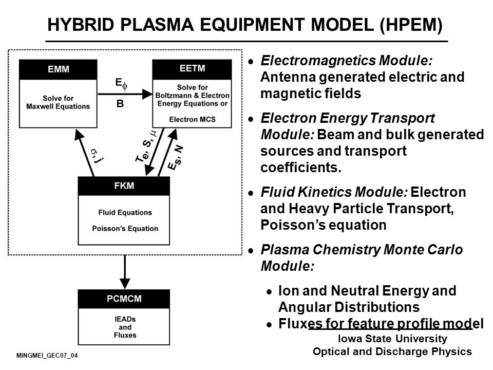 HYBRID PLASMA EQUIPMENT MODEL (HPEM) Optical and Discharge Physics