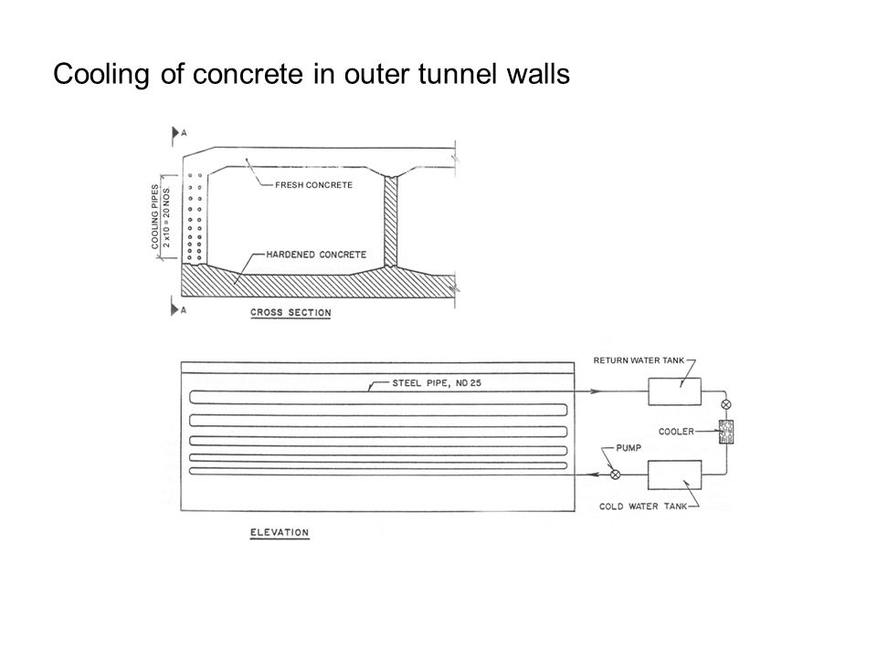 Cooling of concrete in outer tunnel walls