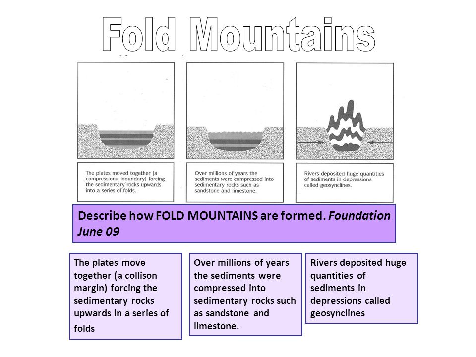 Fold Mountains Describe how FOLD MOUNTAINS are formed. Foundation June 09.