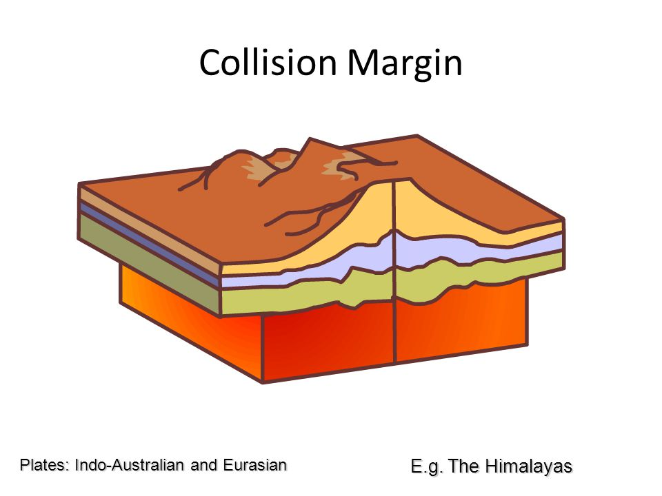 Collision Margin E.g. The Himalayas