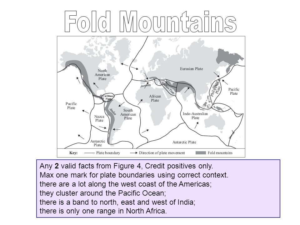 Fold Mountains Any 2 valid facts from Figure 4, Credit positives only.