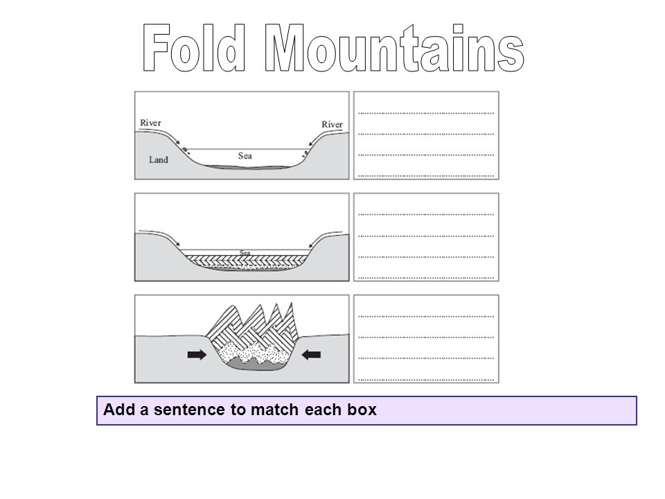 Fold Mountains Add a sentence to match each box