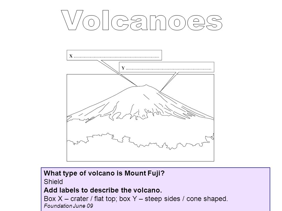 Volcanoes What type of volcano is Mount Fuji Shield
