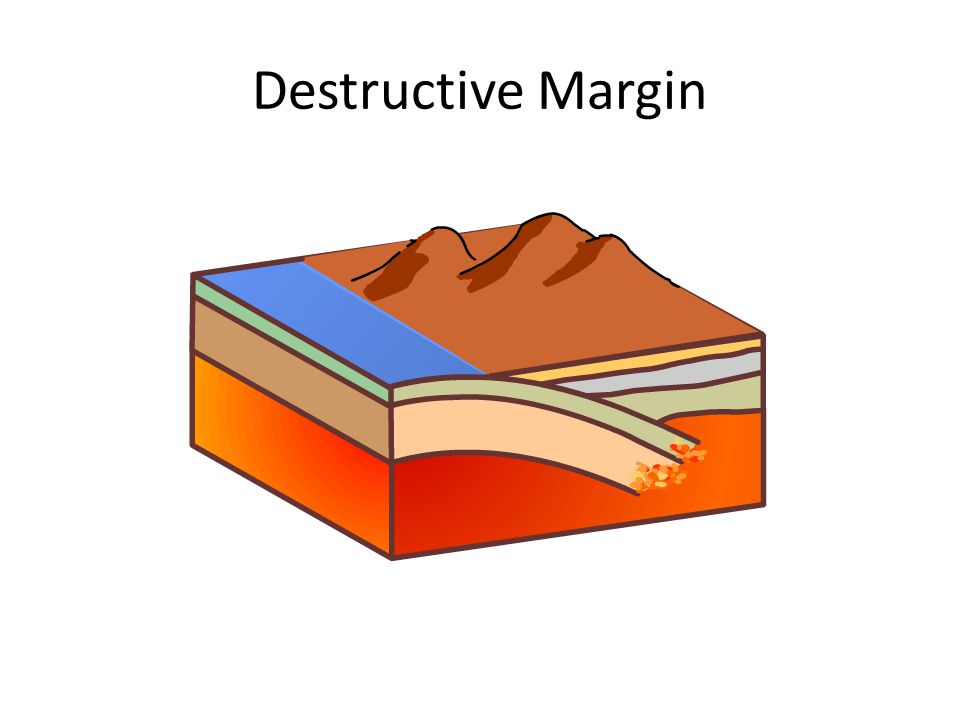 Destructive Margin