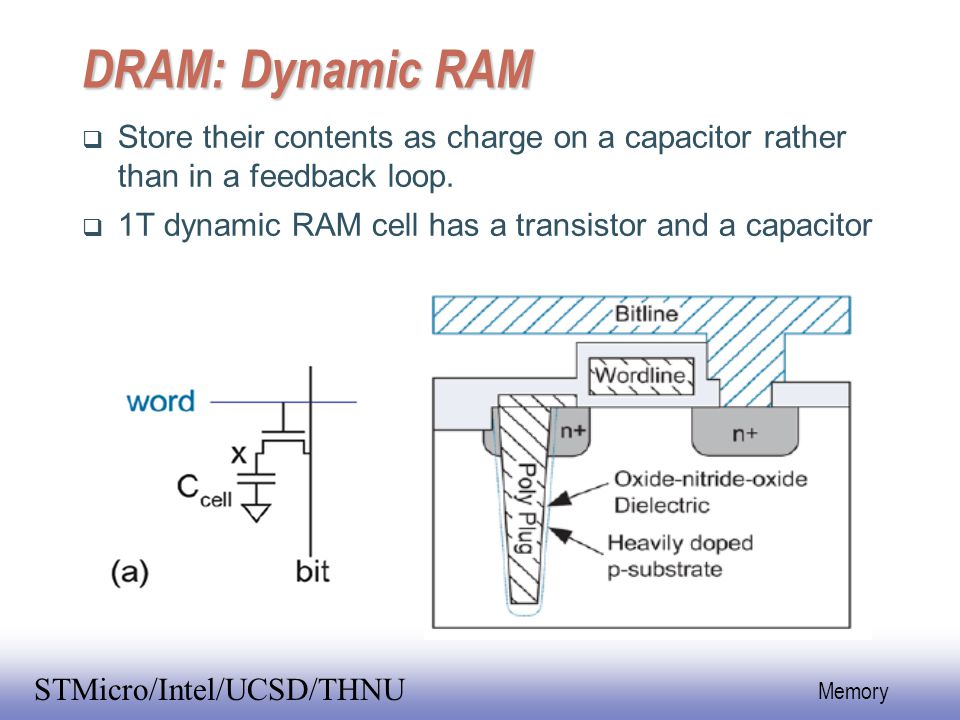 DRAM: Dynamic RAM Store their contents as charge on a capacitor rather than in a feedback loop.