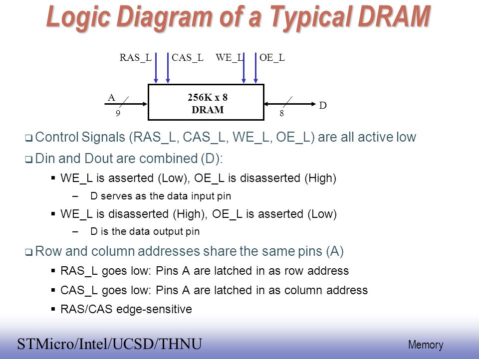 Logic Diagram of a Typical DRAM