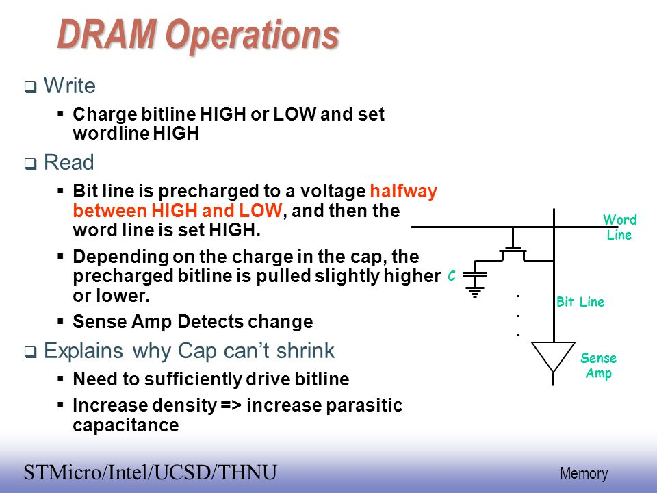 DRAM Operations Write Read Explains why Cap can't shrink