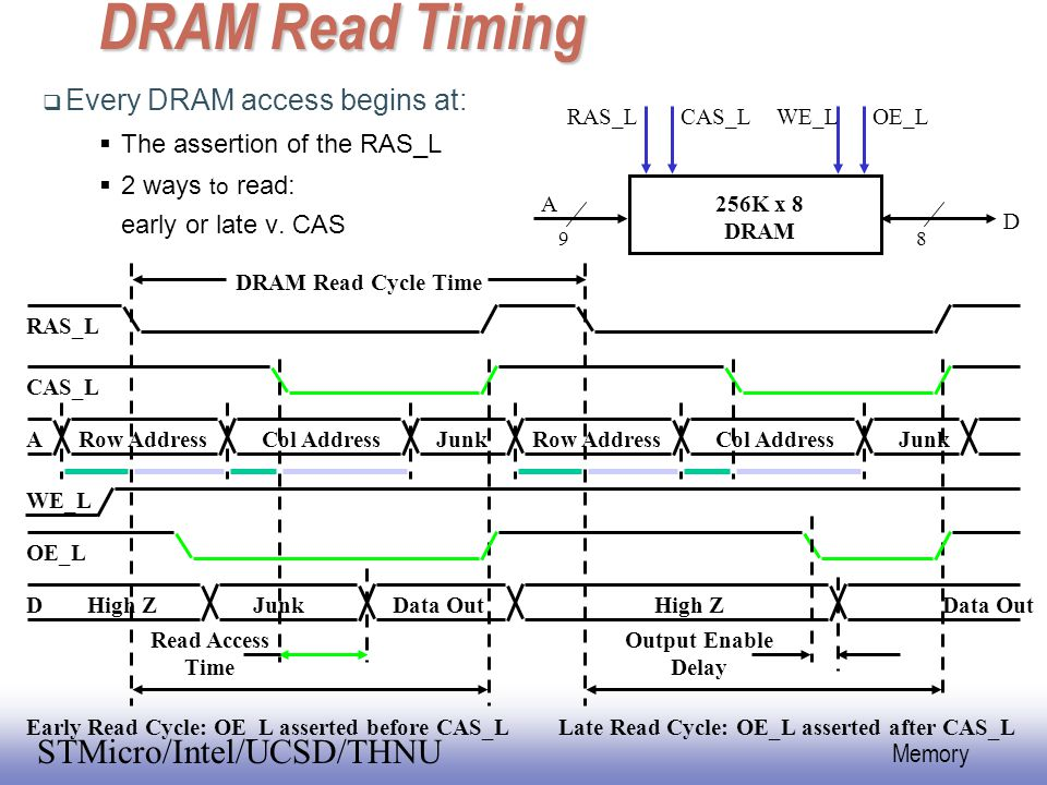 DRAM Read Timing Every DRAM access begins at: