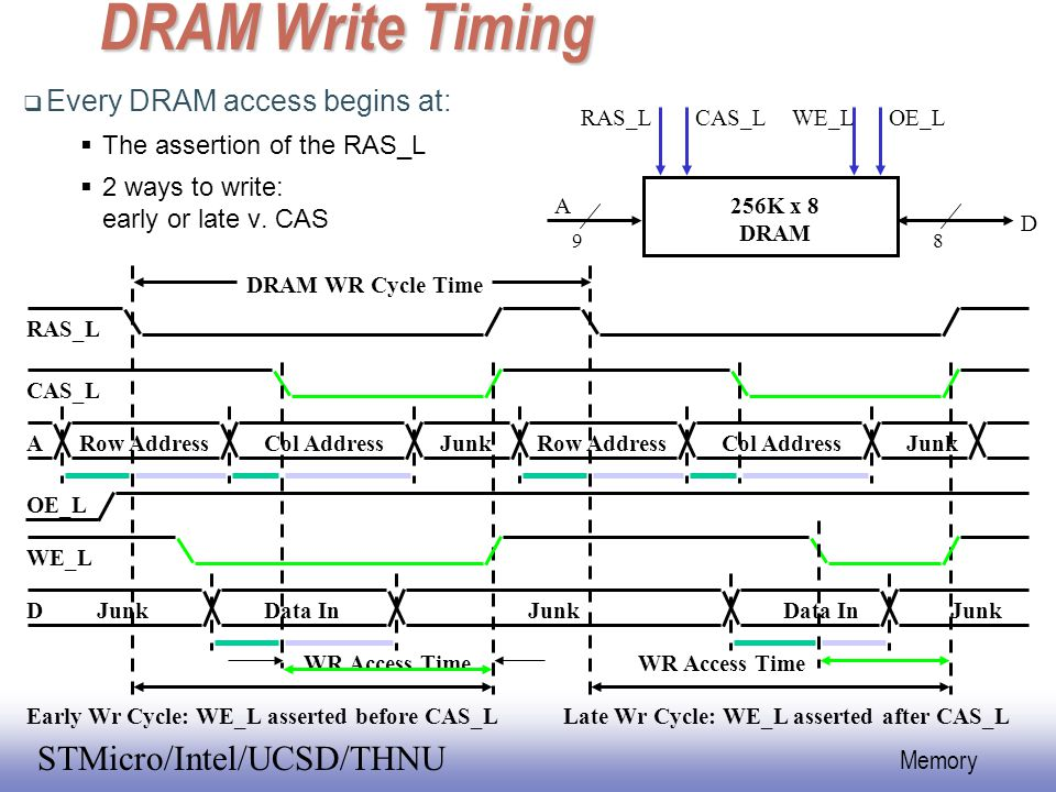 DRAM Write Timing Every DRAM access begins at: