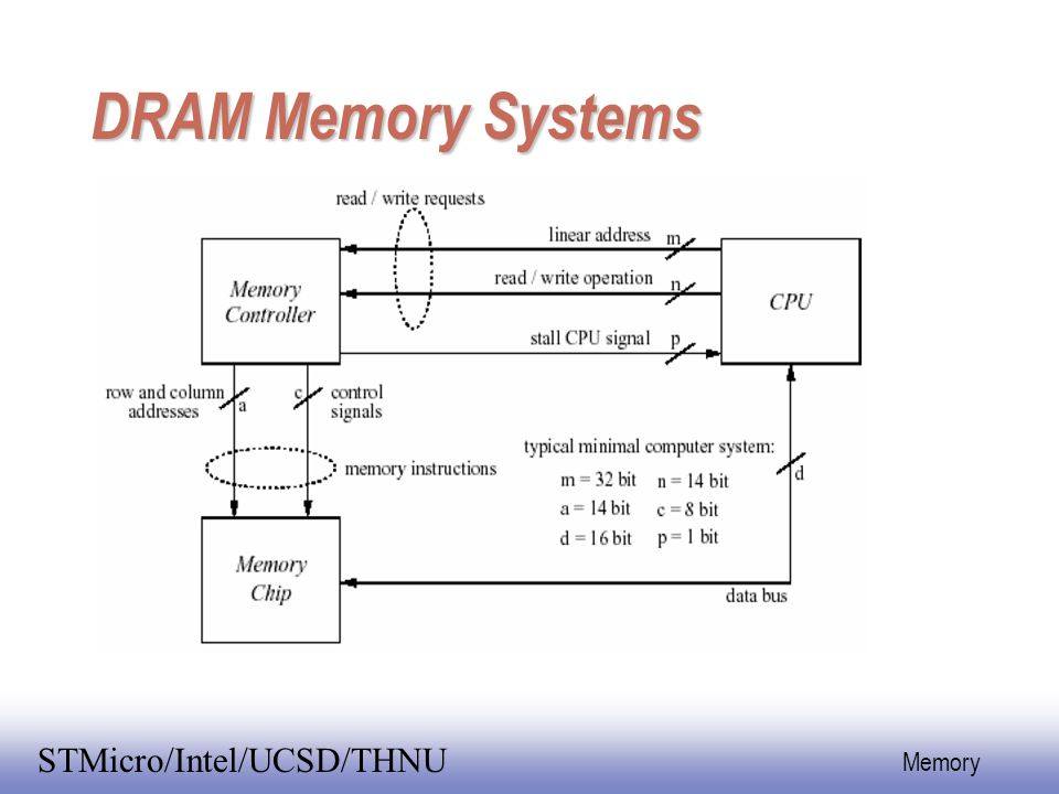 DRAM Memory Systems n address DRAM DRAM Controller 2^n x 1 chip n/2