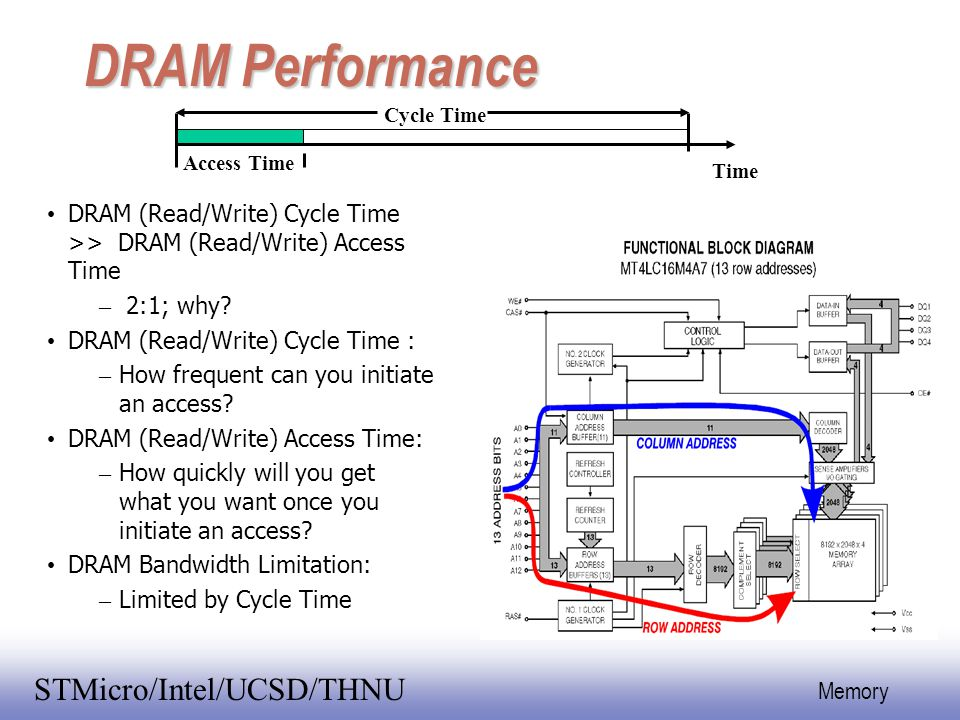 DRAM Performance Cycle Time. Access Time. Time. DRAM (Read/Write) Cycle Time >> DRAM (Read/Write) Access Time.