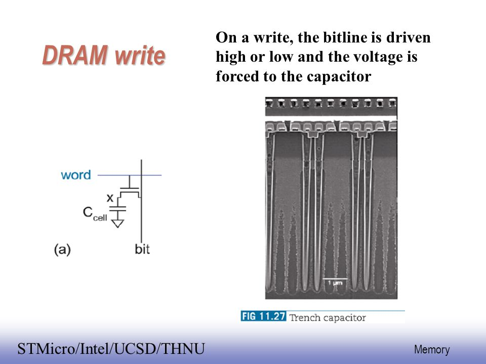 DRAM write On a write, the bitline is driven high or low and the voltage is forced to the capacitor