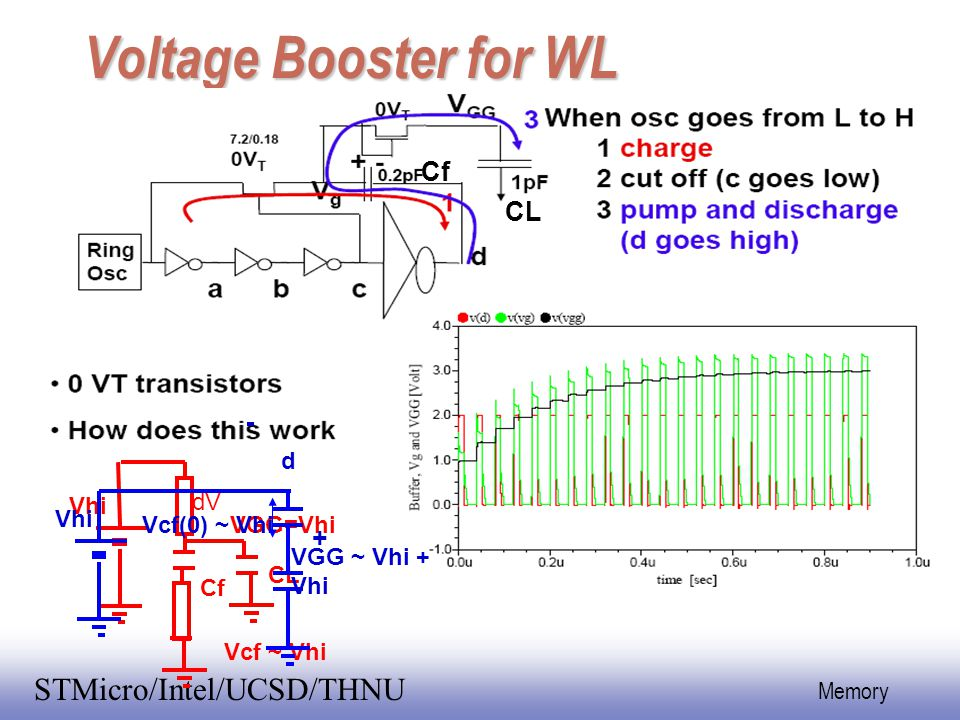 Voltage Booster for WL Cf CL + d dV Vhi Vhi Vcf(0) ~ Vhi VGG=Vhi