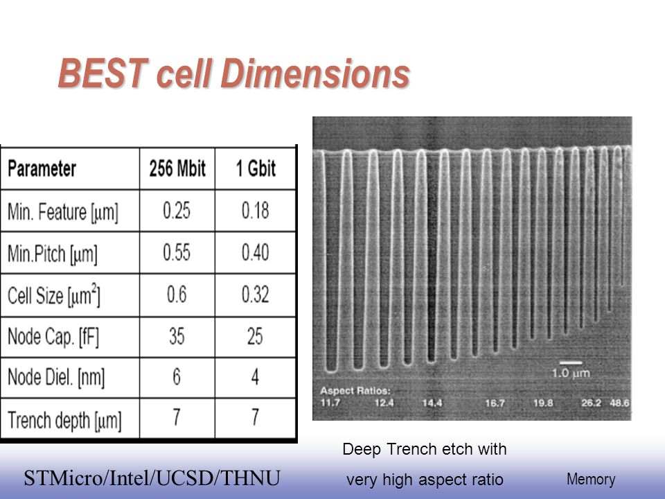 BEST cell Dimensions Deep Trench etch with very high aspect ratio