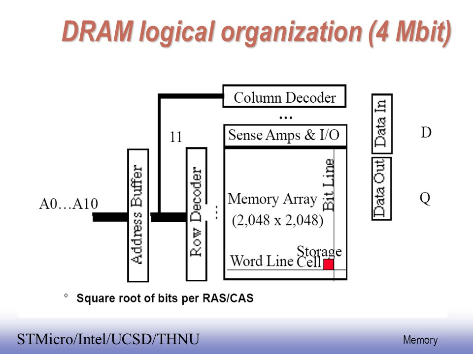 DRAM logical organization (4 Mbit)