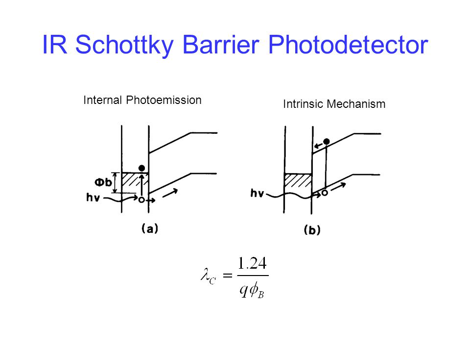 IR Schottky Barrier Photodetector