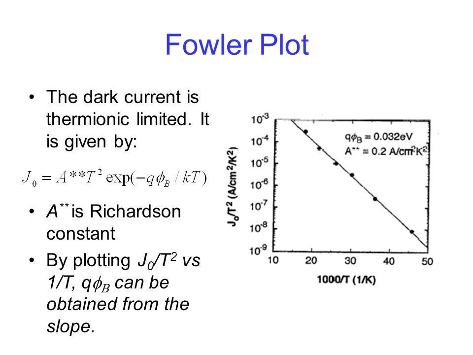 Fowler Plot The dark current is thermionic limited. It is given by: