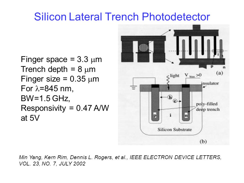 Silicon Lateral Trench Photodetector