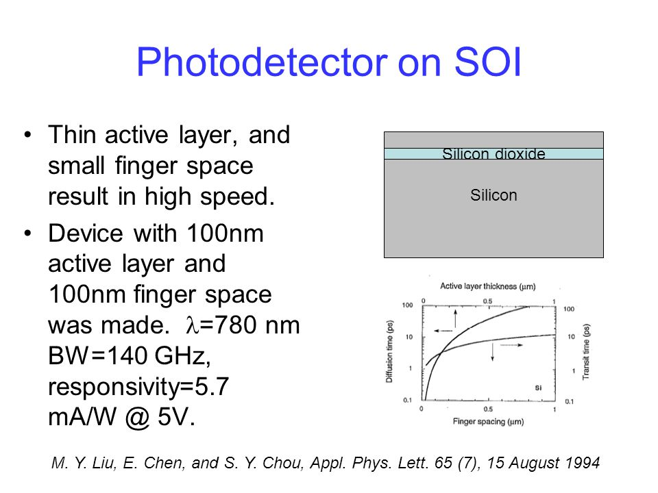 Photodetector on SOI Thin active layer, and small finger space result in high speed.