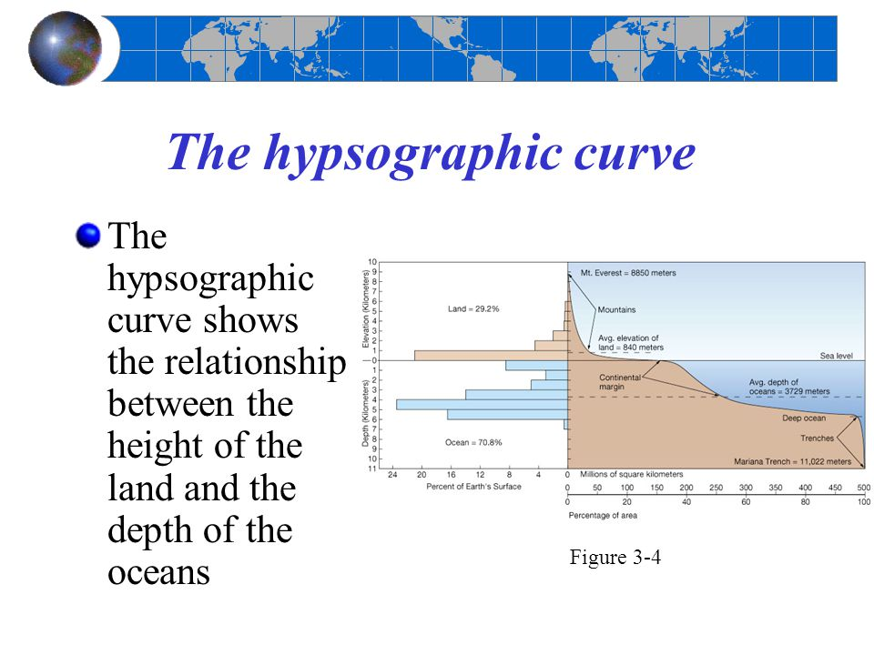 The hypsographic curve