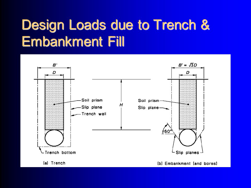 Design Loads due to Trench & Embankment Fill