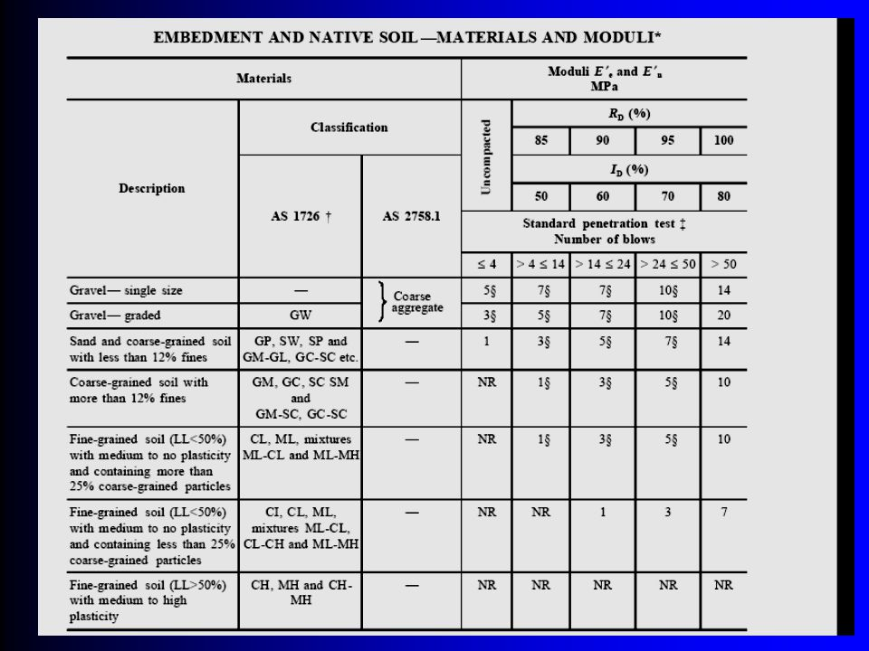 Extract from AS 2566.1 Table 3.2. Note that this table provides a conservative solution for native soils and embedment.