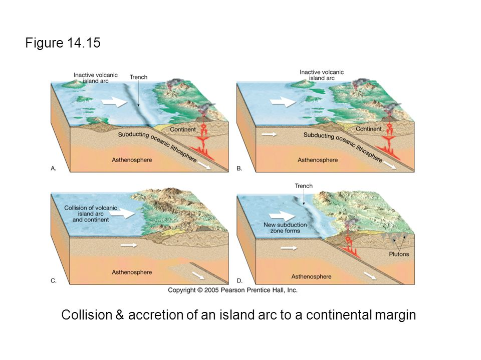 Figure 14.15 Collision & accretion of an island arc to a continental margin