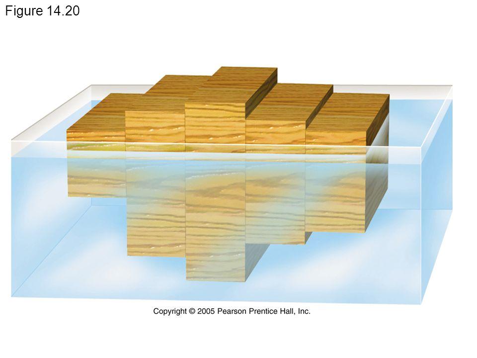 Figure 14.20