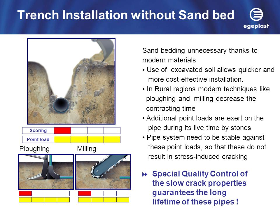 Trench Installation without Sand bed