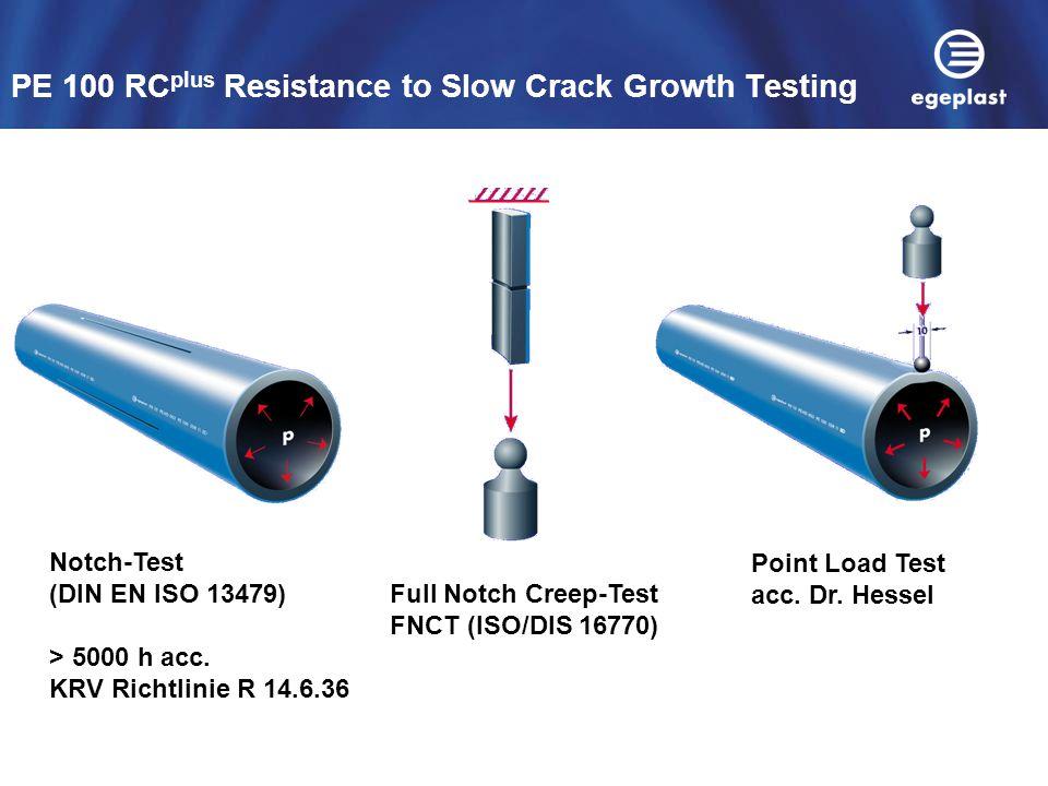 PE 100 RCplus Resistance to Slow Crack Growth Testing