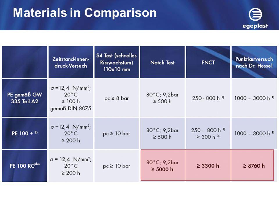 Materials in Comparison