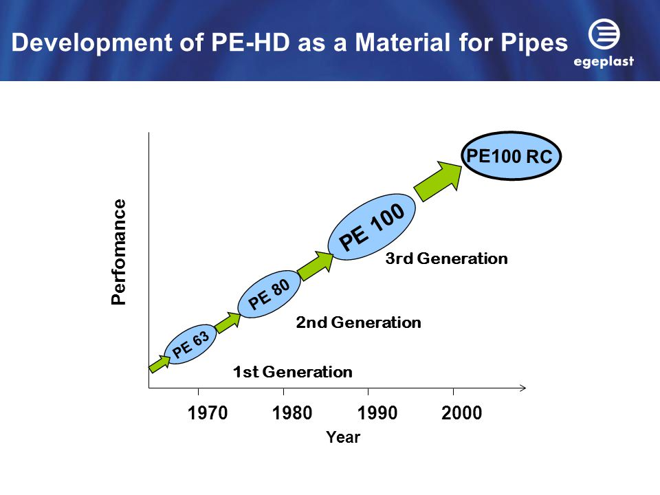 Development of PE-HD as a Material for Pipes