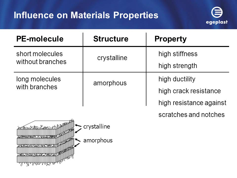 Influence on Materials Properties
