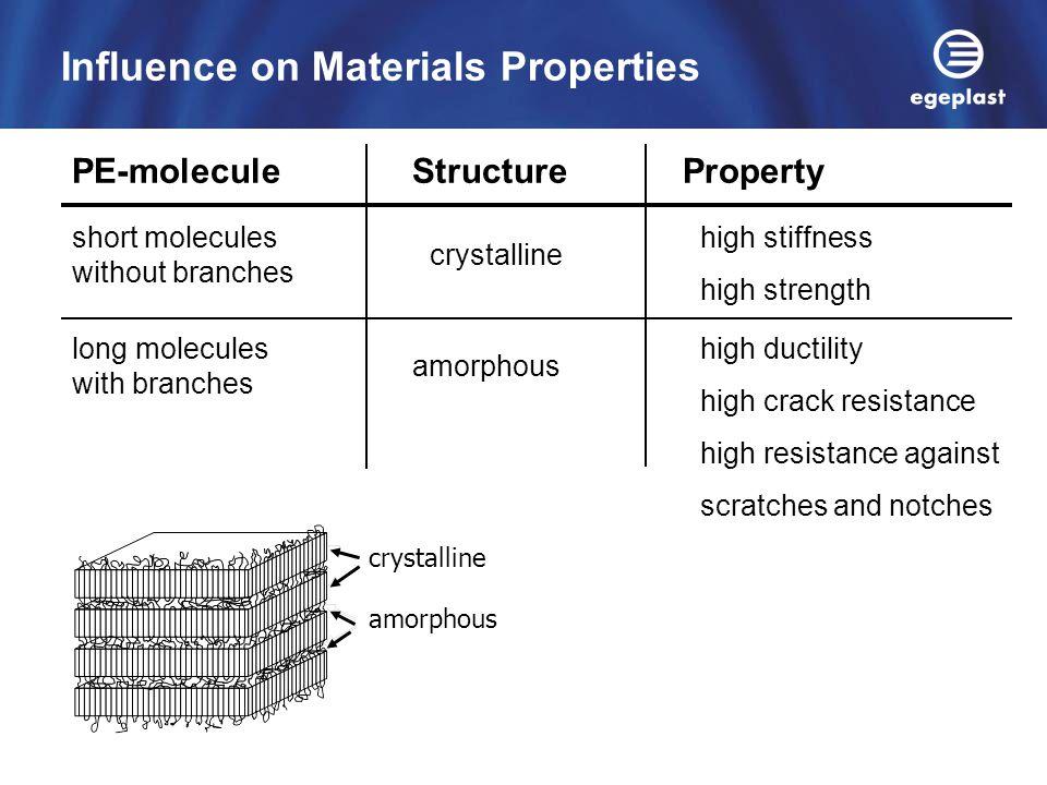 Influence on Materials Properties