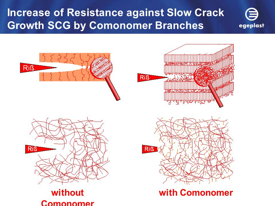 Increase of Resistance against Slow Crack Growth SCG by Comonomer Branches