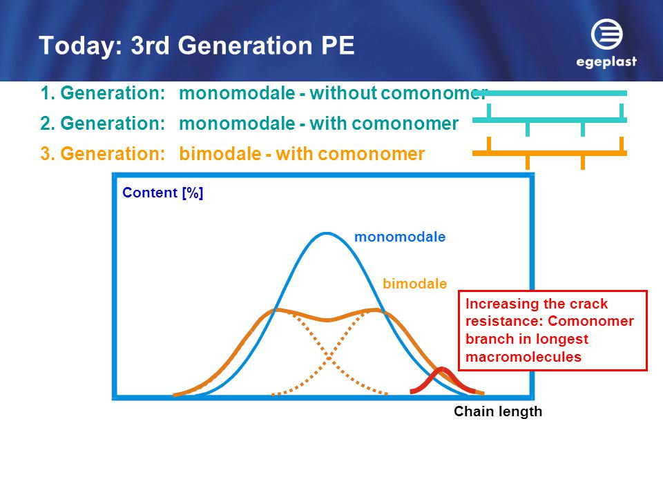 Today: 3rd Generation PE