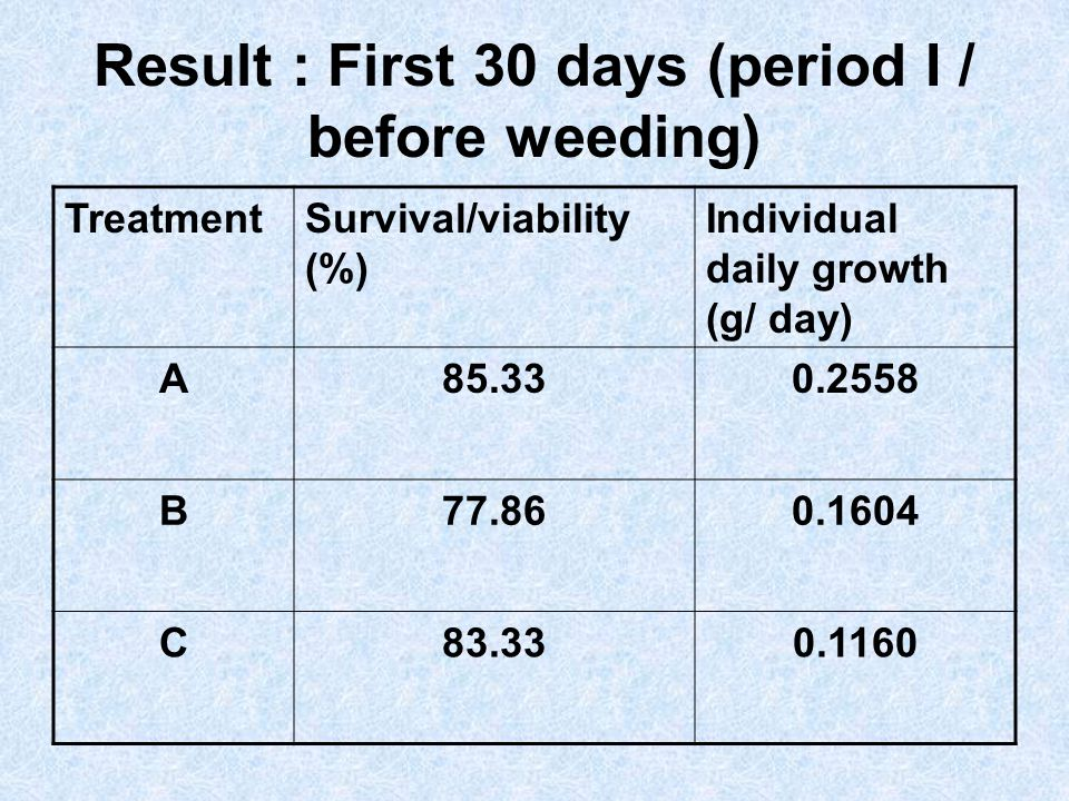 Result : First 30 days (period I / before weeding)