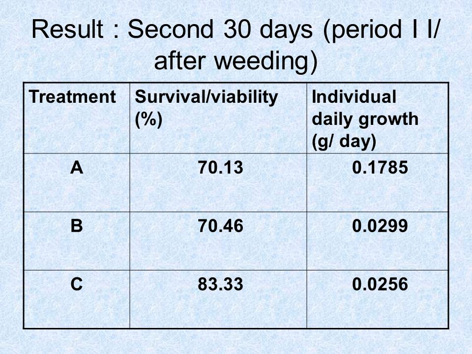 Result : Second 30 days (period I I/ after weeding)
