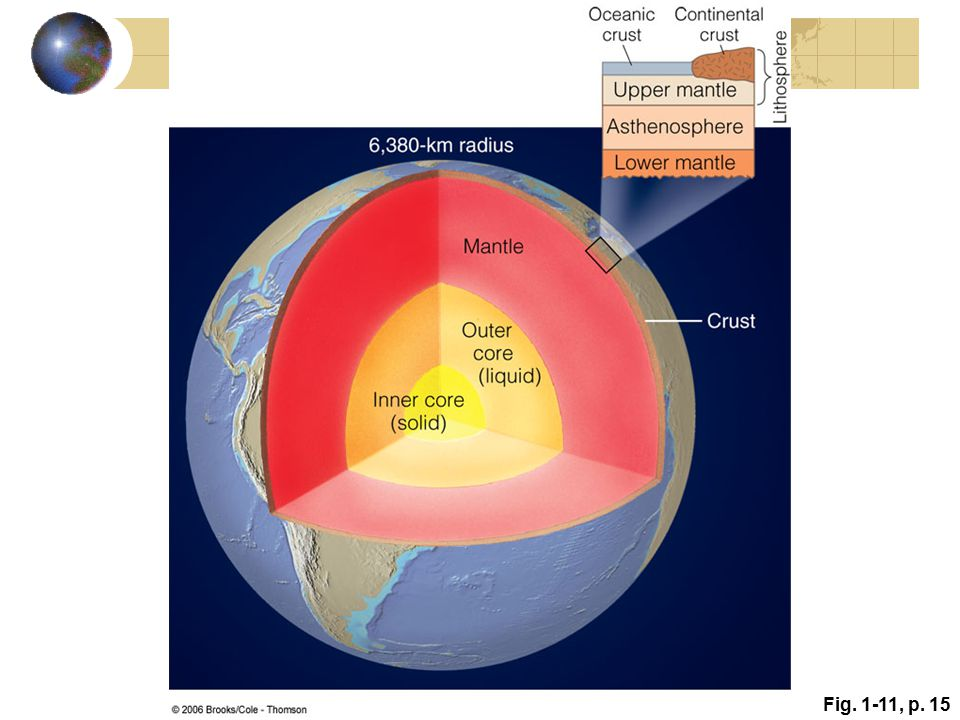 Figure 1.11: A cross section of Earth, illustrating the core, mantle, and crust. The enlarged portion shows the relationship between the lithosphere (composed of the continental crust, oceanic crust, and solid upper mantle) and the underlying asthenosphere and lower mantle.