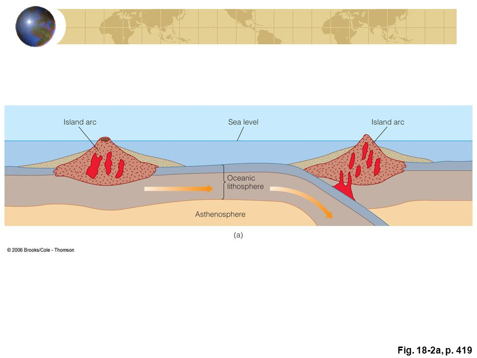 Active Figure 18.2: Three stages in the origin of granitic continental crust. Andesitic island arcs formed by the partial melting of basaltic oceanic crust are intruded by granitic magmas. As a result of plate movements, island arcs collide and form larger units or cratons. (a) Two island arcs on separate plates move toward each other.