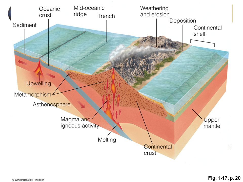 Figure 1. 17: Plate tectonics and the rock cycle