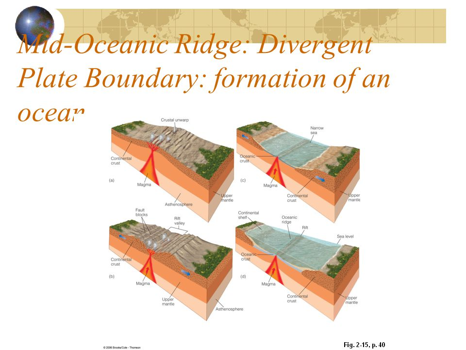 Mid-Oceanic Ridge: Divergent Plate Boundary: formation of an ocean