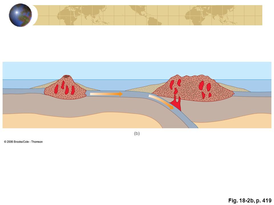 Active Figure 18.2: Three stages in the origin of granitic continental crust. Andesitic island arcs formed by the partial melting of basaltic oceanic crust are intruded by granitic magmas. As a result of plate movements, island arcs collide and form larger units or cratons. (b) The island arcs shown in (a) collide, forming a small craton, and another island arc approaches this craton.