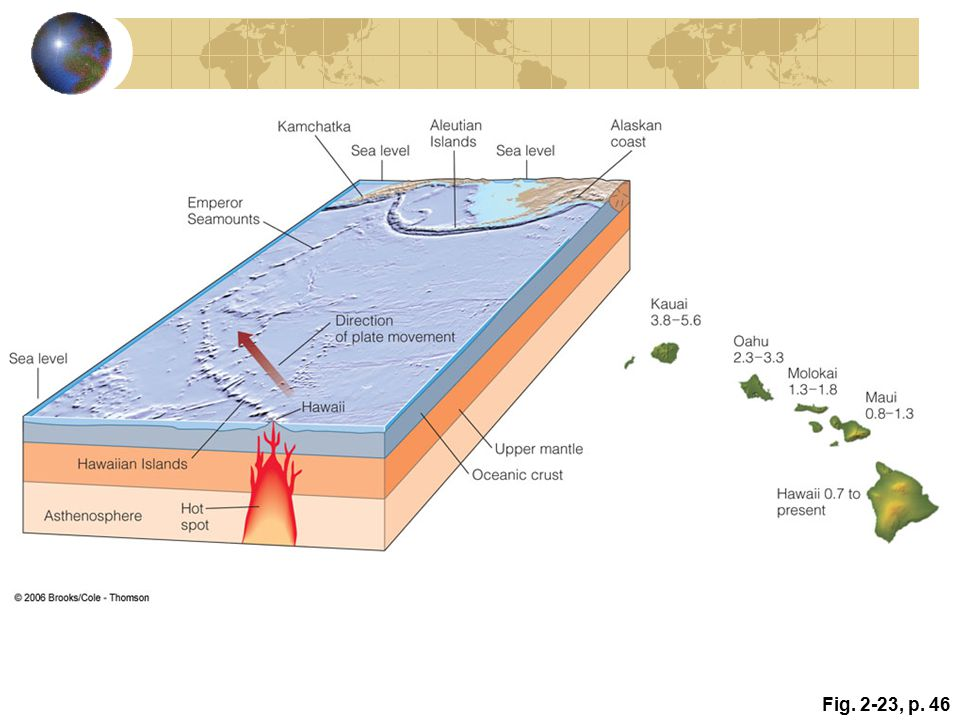 Active Figure 2.23: The Emperor Seamount–Hawaiian Island chain formed as a result of movement of the Pacific plate over a hot spot. The line of the volcanic islands traces the direction of plate movement. The numbers indicate the ages of the islands in millions of years.