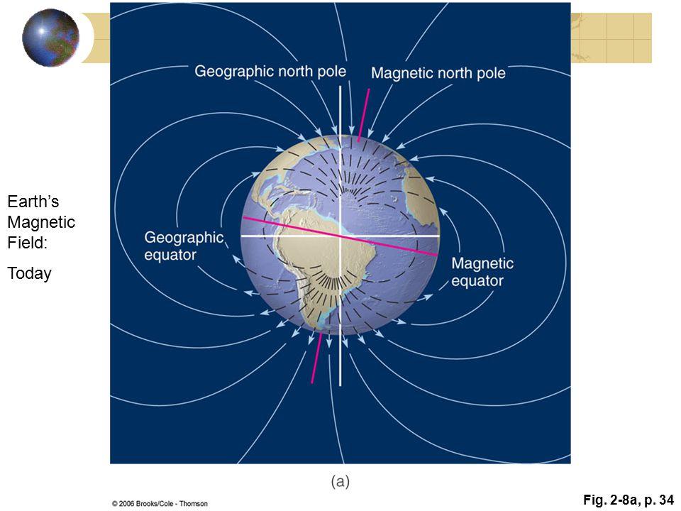 Earth's Magnetic Field: