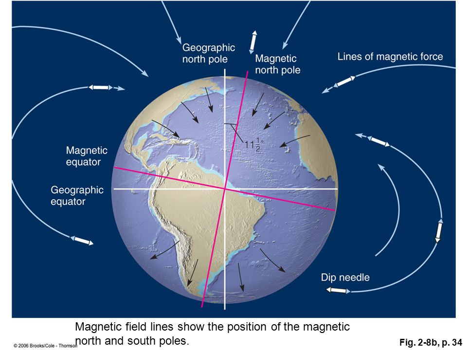 Figure 2.8b: The strength of the magnetic field changes uniformly from the magnetic equator to the magnetic poles. This change in strength causes a dip needle to parallel Earth's surface only at the magnetic equator, whereas its inclination with respect to the surface increases to 90 degrees at the magnetic poles. Notice the 11½-degree angle between the geographic and magnetic poles.