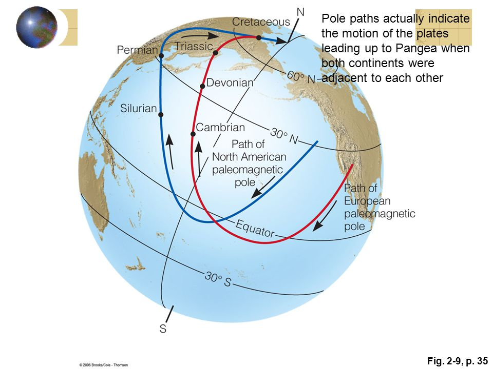 Pole paths actually indicate the motion of the plates leading up to Pangea when both continents were adjacent to each other