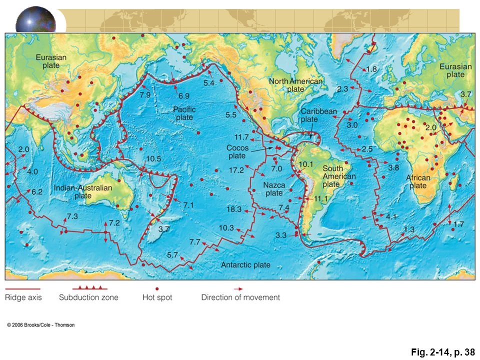 Figure 2.14: A map of the world showing the plates, their boundaries, relative motion and rates of movement in centimeters per year, and hot spots.