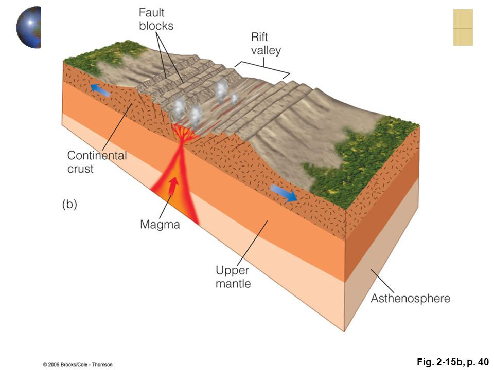 Active Figure 2. 15: History of a divergent plate boundary