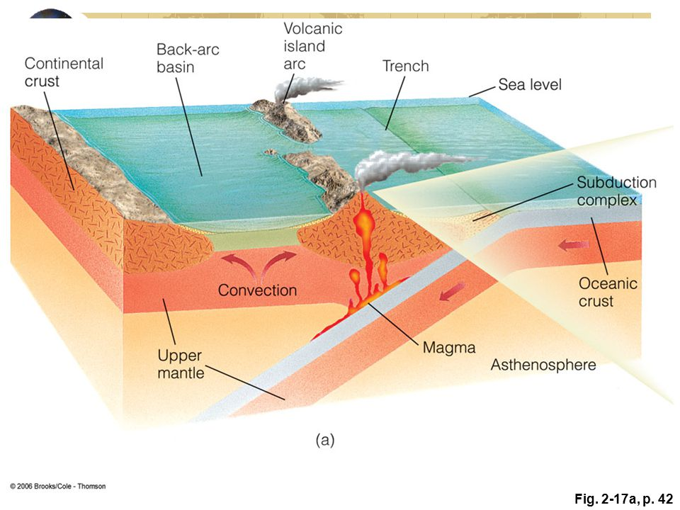 Active Figure 2. 17: Oceanic–oceanic plate boundary